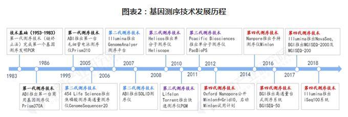 人体摄影艺术阴部全景图_2019年中国基因测序产业全景图谱