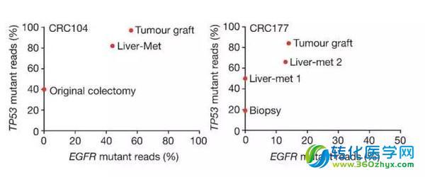 【干货】高通量测序与结直肠癌